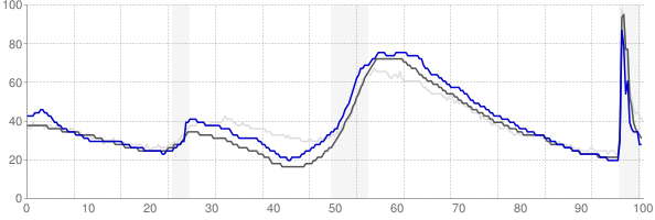 Palm Bay, Florida monthly unemployment rate chart